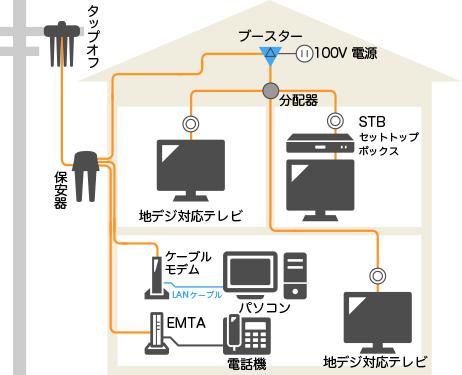 ケーブルテレビの仕組み